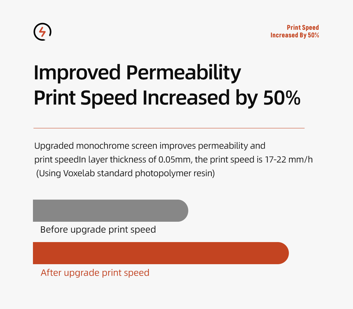 Upgraded monochrome screen improves permeability and print speed In layer thickness of 0.05mm, the print speed is 17-22 mm/h (Using Voxelab standard photopolymer resin)