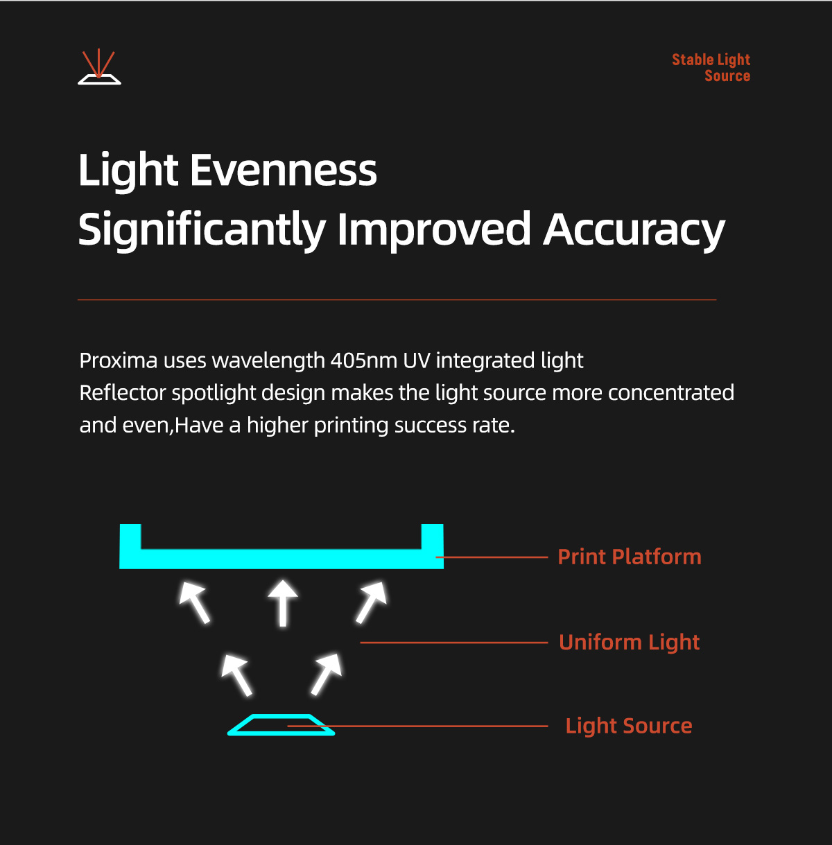 Proxima uses wavelength 405nm UV integrated light Reflector spotlight design makes the light source more concentrated and even Have a higher printing success rate